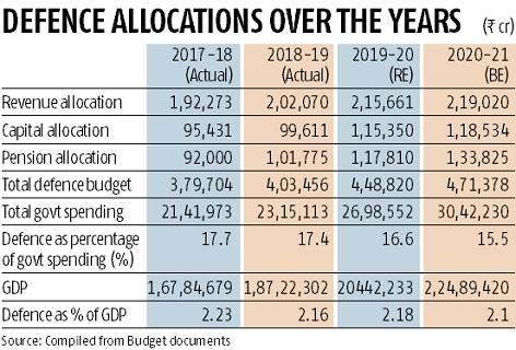 Defence budget up 5%, capital spending flat; pension budget zooms