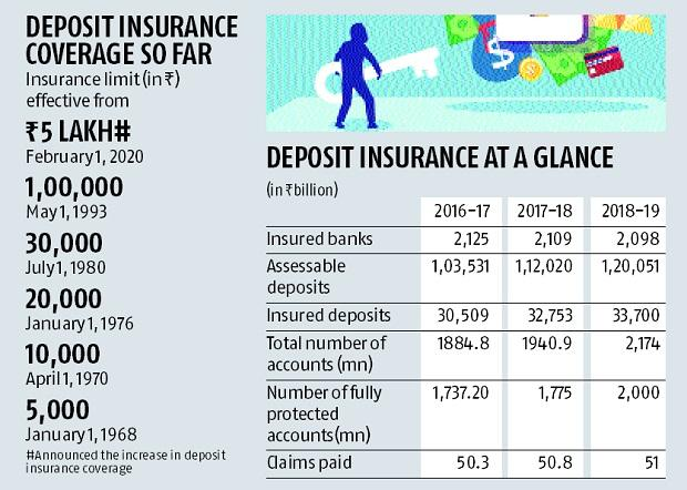 Budget 2020 Govt Increases Deposit Insurance To Rs 500 000 From