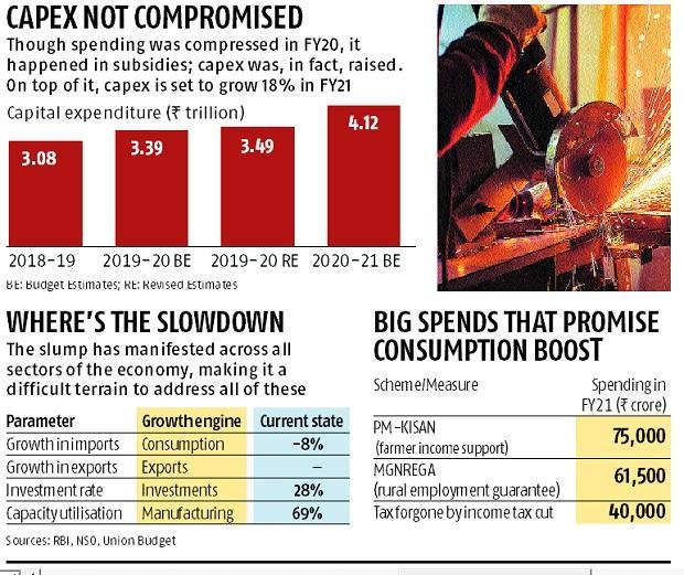 Budget 2020: Has FM Sitharaman done enough to address the slowdown?