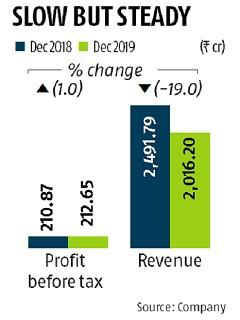 JSW Energy's Q3 pre-tax profit up 1% to Rs 213 cr on exceptional gain