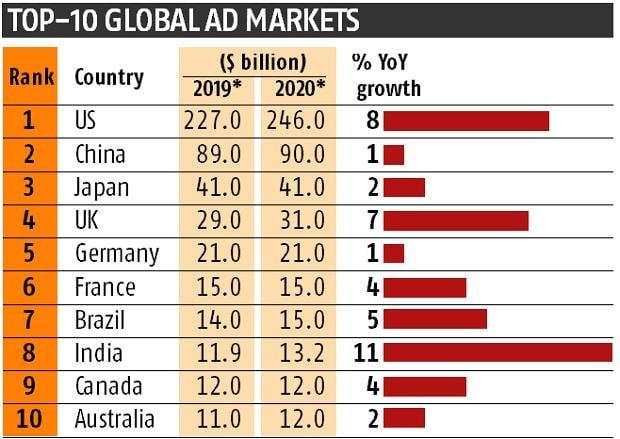 India to move to 8th place in global ad market ranking in 2020: GroupM