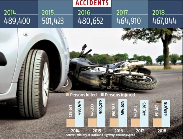 As many as 17 people die in road accidents every hour in India: Govt data