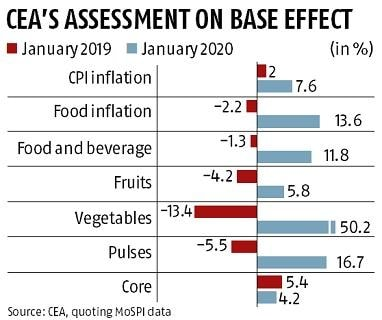 Inflation to go below 4.5% by July: CEA Krishnamurthy Subramanian