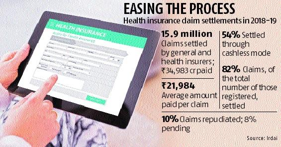Health insurance: IRDAI plans common platform for claim settlement
