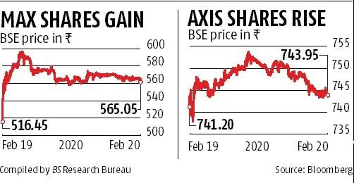 Axis Bank in talks to acquire significant stake in Max Life Insurance