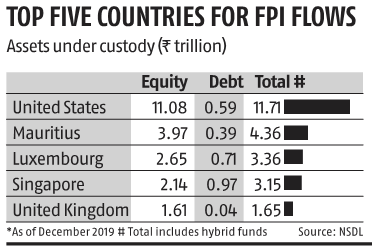 Mauritius joins Pakistan on FATF's 'grey list'; questions over FPI inflows