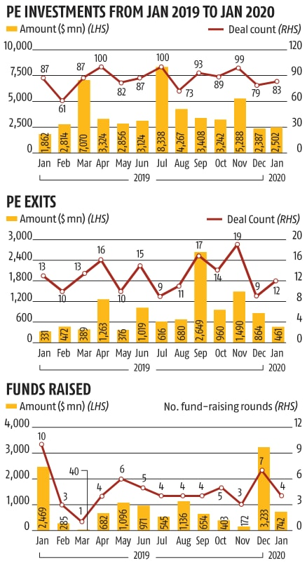 PE/VC deals up by 34% to $2.5 bn in Jan on increased credit investments