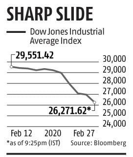 Markets may fall further as coronavirus fears intensify; Dow falls 950 pts
