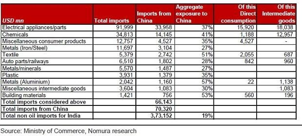 Sectoral breakdown of key imports from China