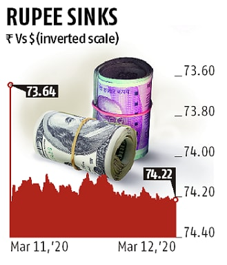 RBI offers $2-bn USD-INR swap deal to address liquidity crisis