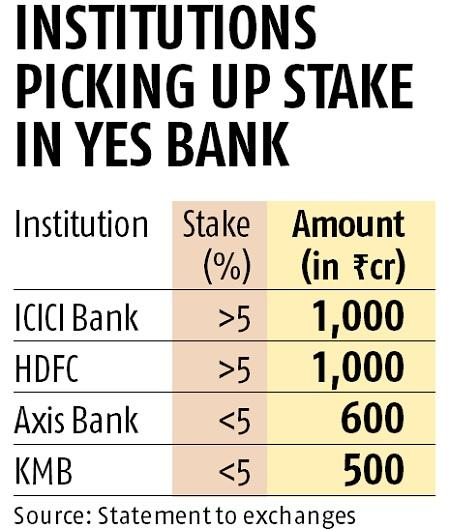 SBI, seven other lenders to invest ₹10,000 crore to revive Yes Bank