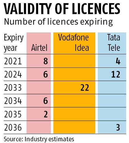 DoT moves SC to offer telecom firms 20-year window for payment of AGR dues