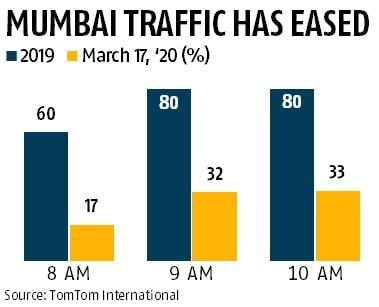 Mumbai, Delhi see decline in traffic congestion after coronavirus outbreak