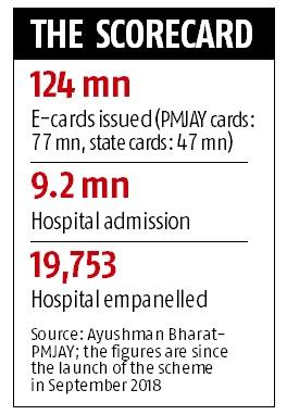 Ayushman Bharat gets ready for coronavirus cover as cases rise in India