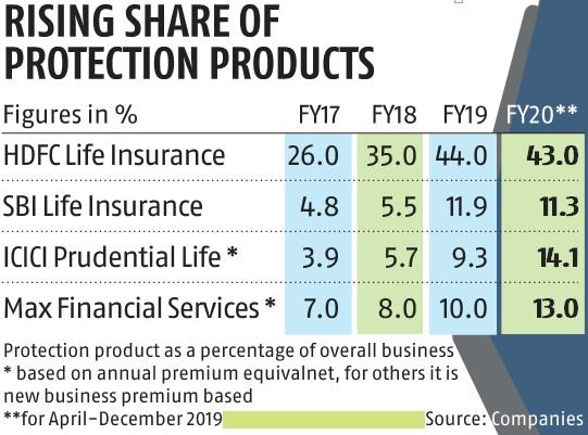 Insurance industry plans to sell more term products under new tax structure
