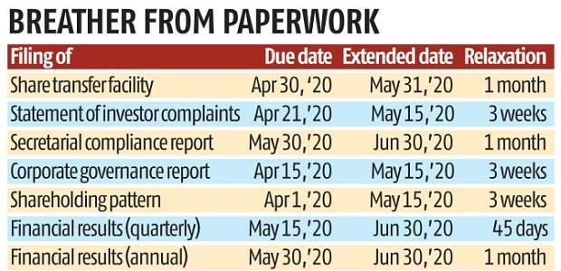 Sebi gives India Inc more time for Q4 filings amid coronavirus outbreak