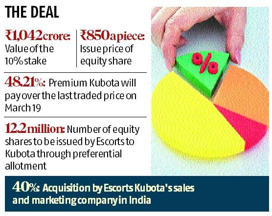 Japan's Kubota Corp to acquire 10% stake in Escorts for Rs 1,042 crore
