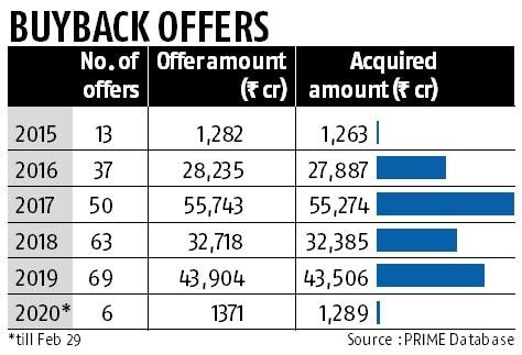 Scrap LTCG, tax on buybacks, dividends: What Street wants amid market gloom