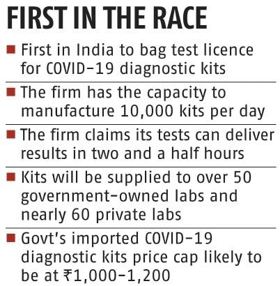 CoSara bags licence to make Covid-19 test kits, says will price it low