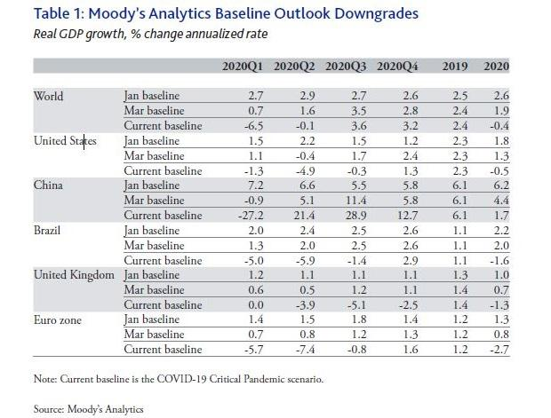 Covid-19 an economic tsunami; biz failures, bankruptcies coming: Moody's