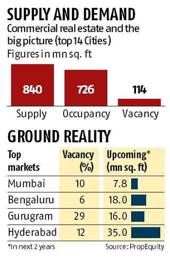 Commercial realty holds firm for now, defaults expected from retail tenants