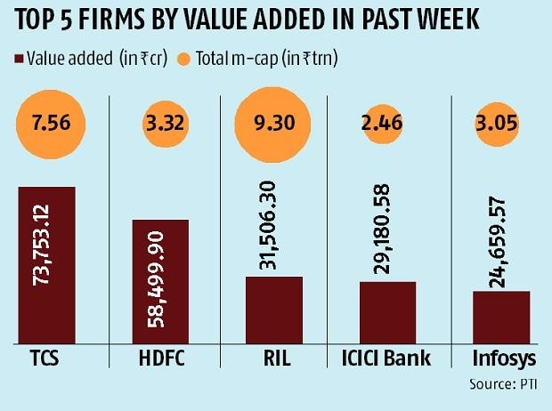 10 most-valued domestic firms add Rs 3.10 trn to m-cap; TCS biggest gainer