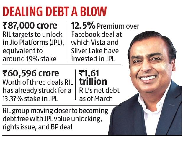 Based firm Vista to invest Rs 11367 crore in Reliance Jio
