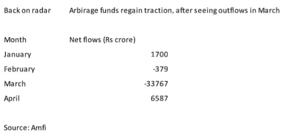 Risk-averse investors re-deploy funds in arbitrage MF schemes in April