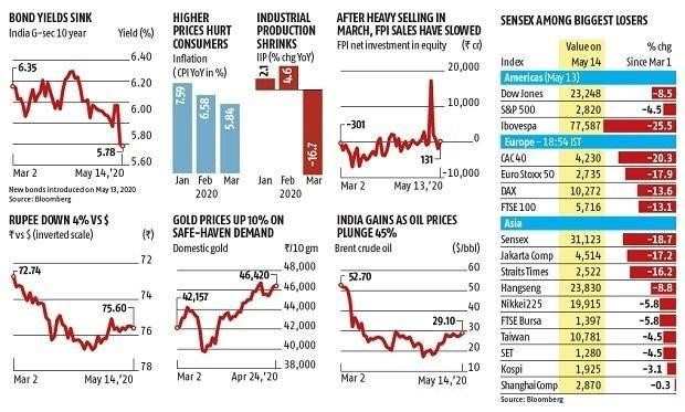 50 days of lockdown: Indian markets are among the biggest losers globally