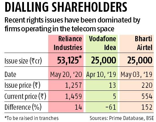 Reliance Industries' Rs 53,000-crore rights issue to kick off on May 20