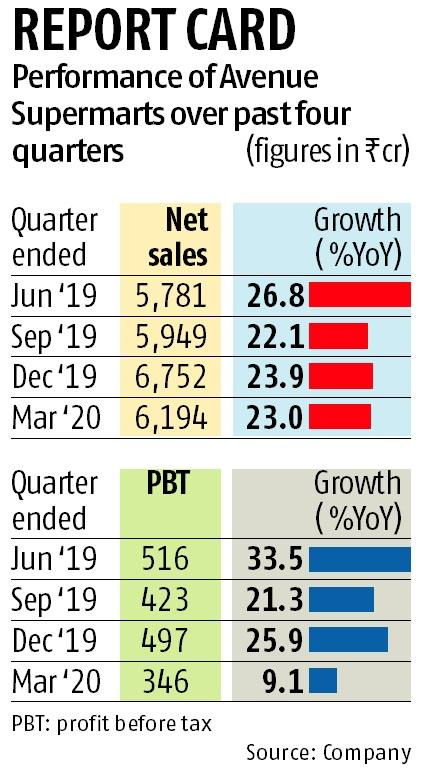 DMart Q4 PBT growth slows amid curbs; Ebitda margin contracts by 80 bps