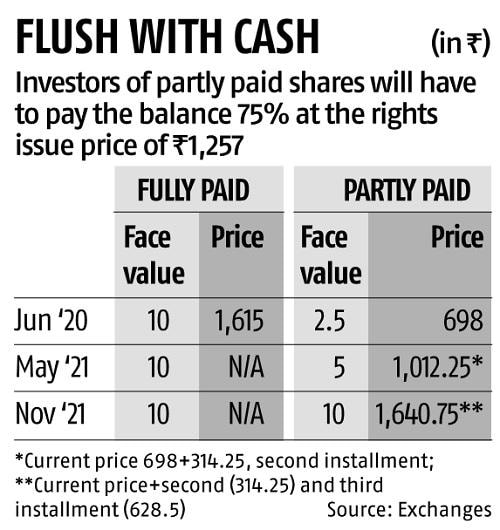 Reliance Industries Partly Paid Share Price More Than Doubles On Debut Business Standard News