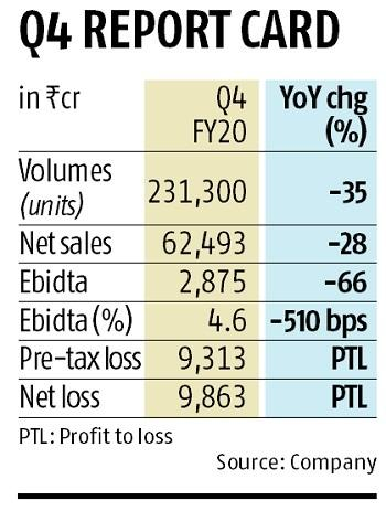 After Record Loss Tata Motors To Scout For Partner In Car Business Business Standard News