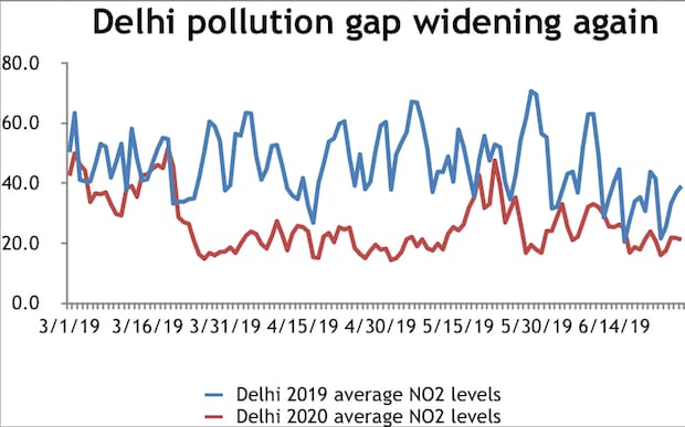 Source:Central Pollution Control Board | Note:Based on average NO2 levels across stations where data available. Entries which say none are marked as zero. Levels are measured in micrograms per cubic metre of air.