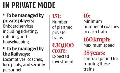 Railways fast-tracks proposal to let private players operate 151 trains