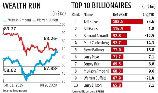 India's wealthiest tycoon Mukesh Ambani now richer than Warren Buffett