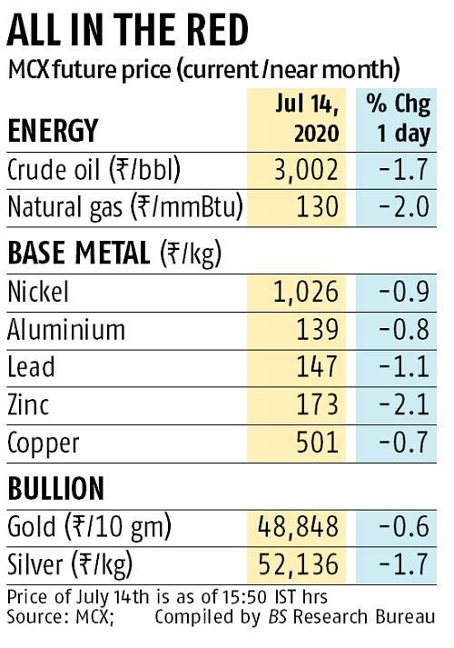 Commodities fall as rising Covid-19 cases spark fear of lockdown