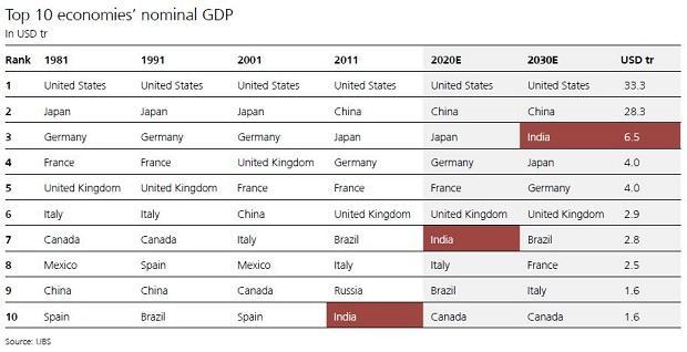 Pandémie de Covid-19 pour déclencher la démondialisation. L'Inde peut-elle être la prochaine Chine ?