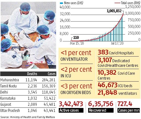 Less than 1% Covid-19 patients required ventilator support: Govt
