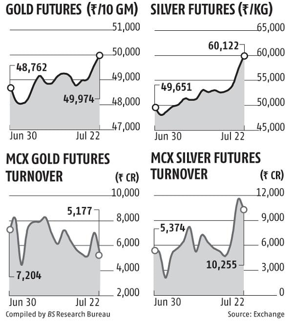 Gold breaches Rs 50K, silver surges to Rs 60K; analysts see further upside