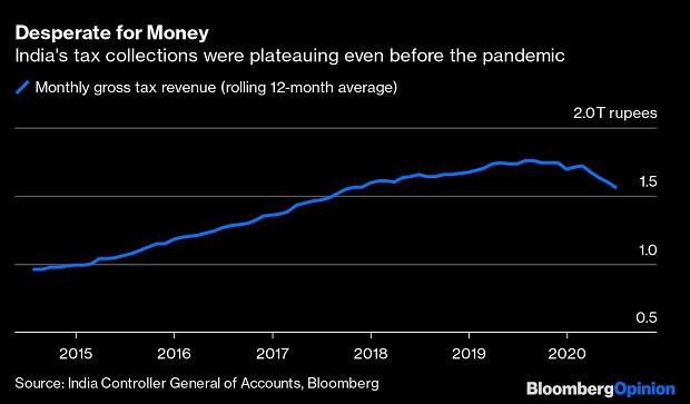 India's tax collections were plateauing even before the pandemic