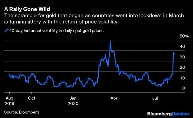 The scramble for gold that began as countries went into lockdown in March is turning jittery with the return of price volatlity.