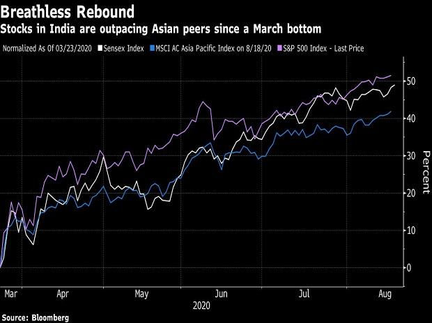 performing Indian hedge fund says stocks have risen too fast