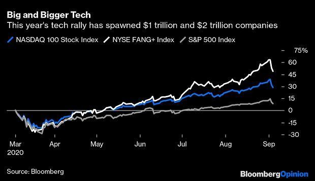 Nasdaq Whale: Softbank's huge tech options bet answers stock rally riddle