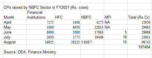 As rates nosedive, NBFCs swarm CP markets to raise ultra-cheap funds