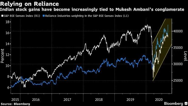 Reliance's dream run in the market has equity mutual funds worried