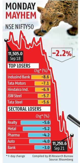 Sensex falls 812 points, Nifty settles at 11,250 amid global sell-off