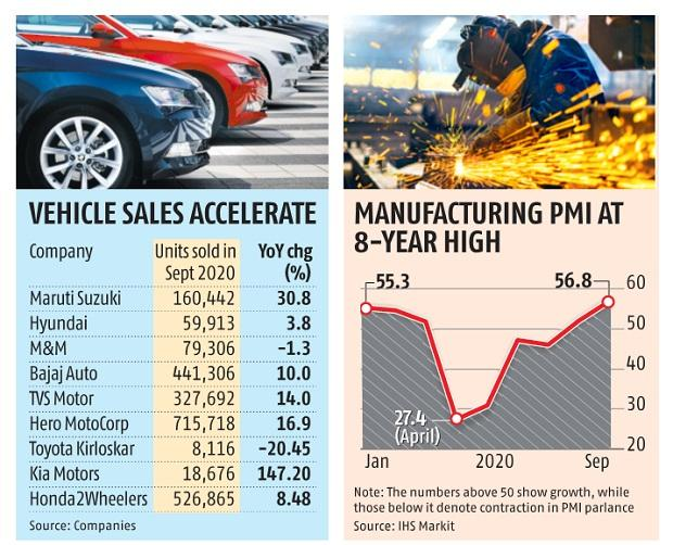 From tax collection to car sales, India's economic recovery picks up pace