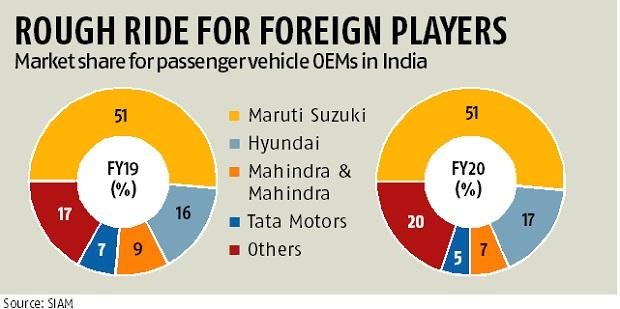 Harley fails, Hyundai triumphs: India's auto market is unlike any other