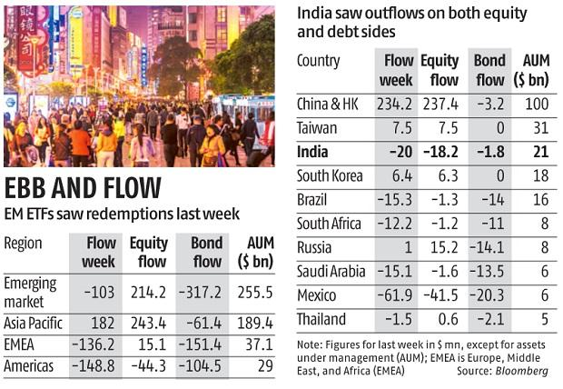 , Emerging market ETFs see outflows after four weeks ahead of US elections,